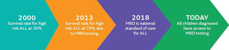 Diagram of MRD statistic timeline