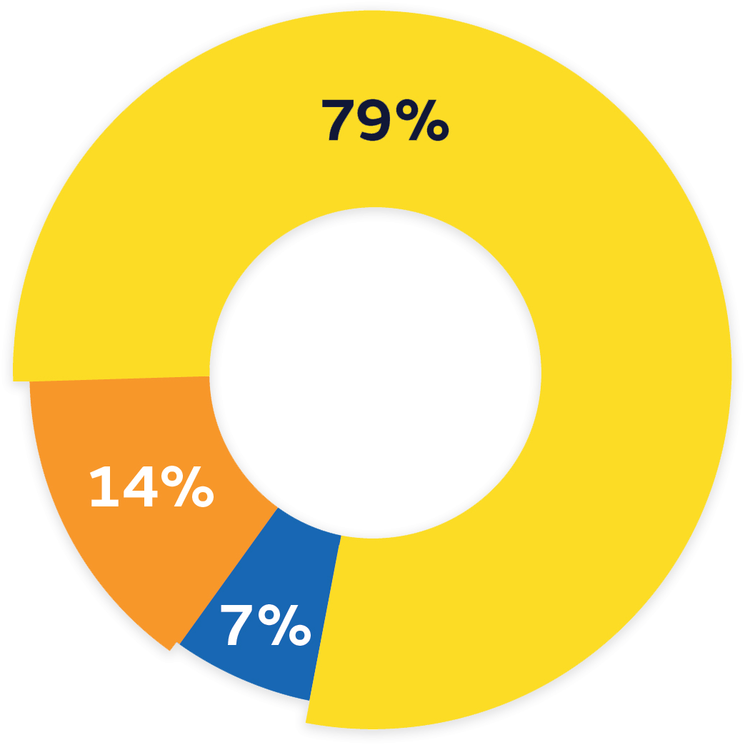 Pie chart indicating how Children's Cancer Institute funds and donations are distributed